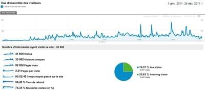 Bilan statistique 2011 mon potager en carré