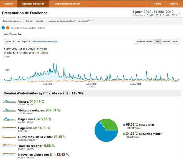 Bilan statistique 2012 mon potager en carré