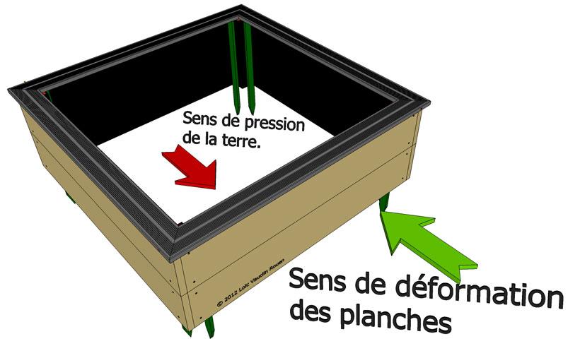 Comment fabriquer un carré de potager qui résiste à la pression de la terre